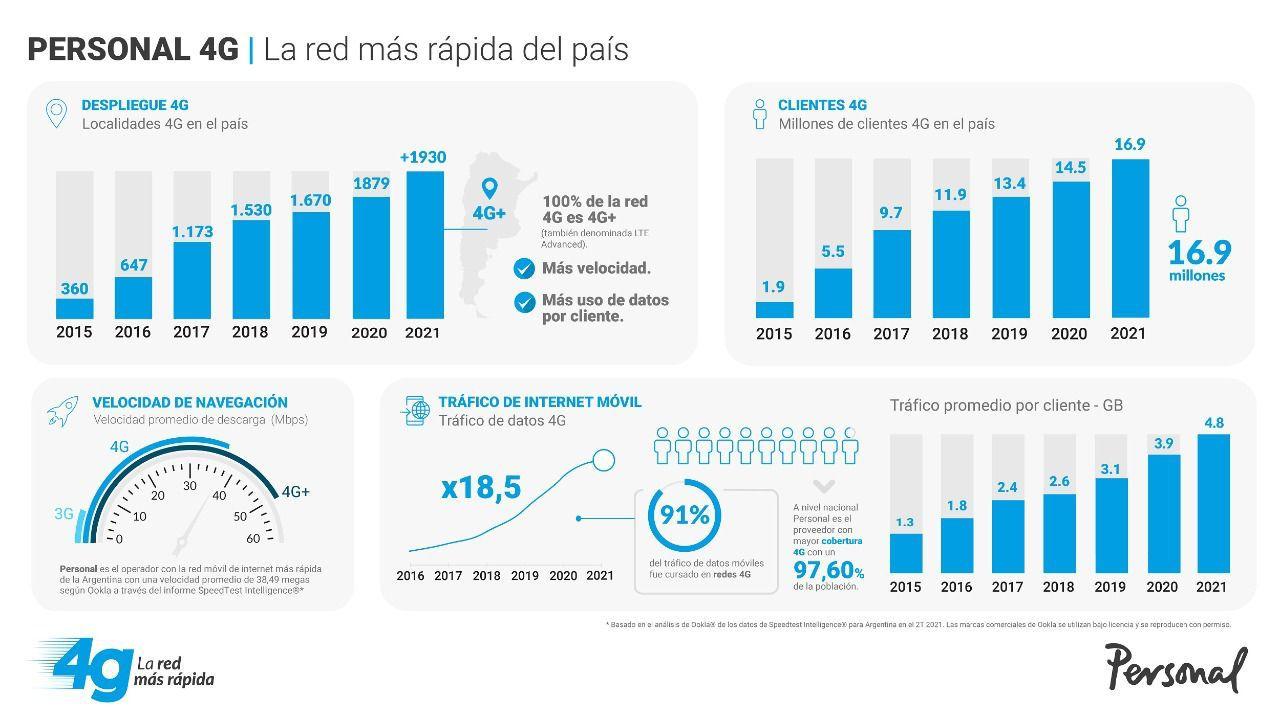 Personal Argentina tiene la red de internet móvil más rápida